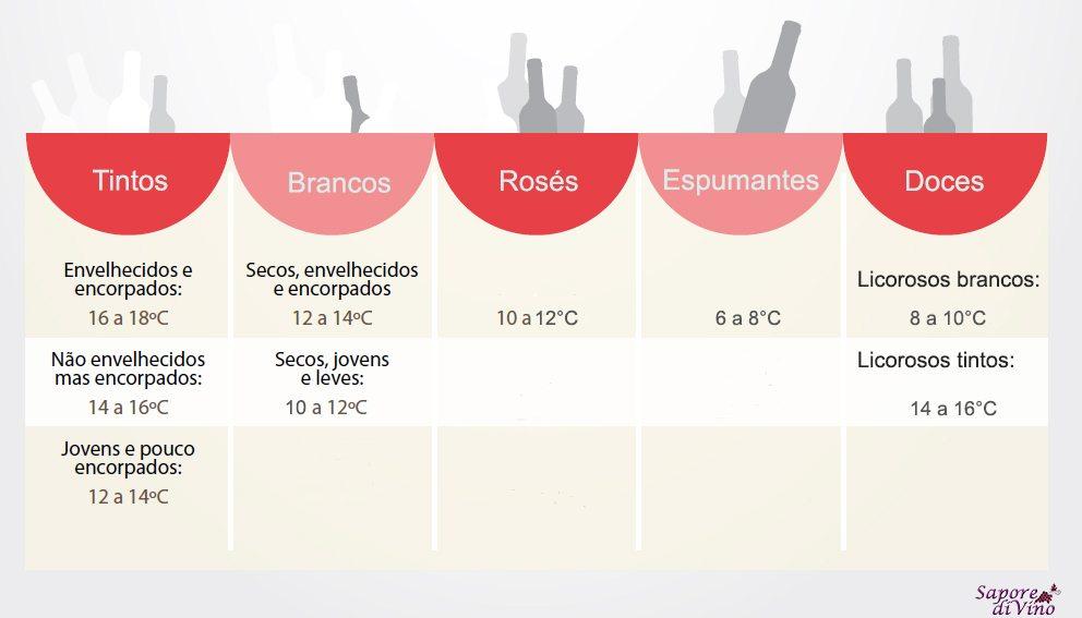 Infografico - Temperatura Vinho